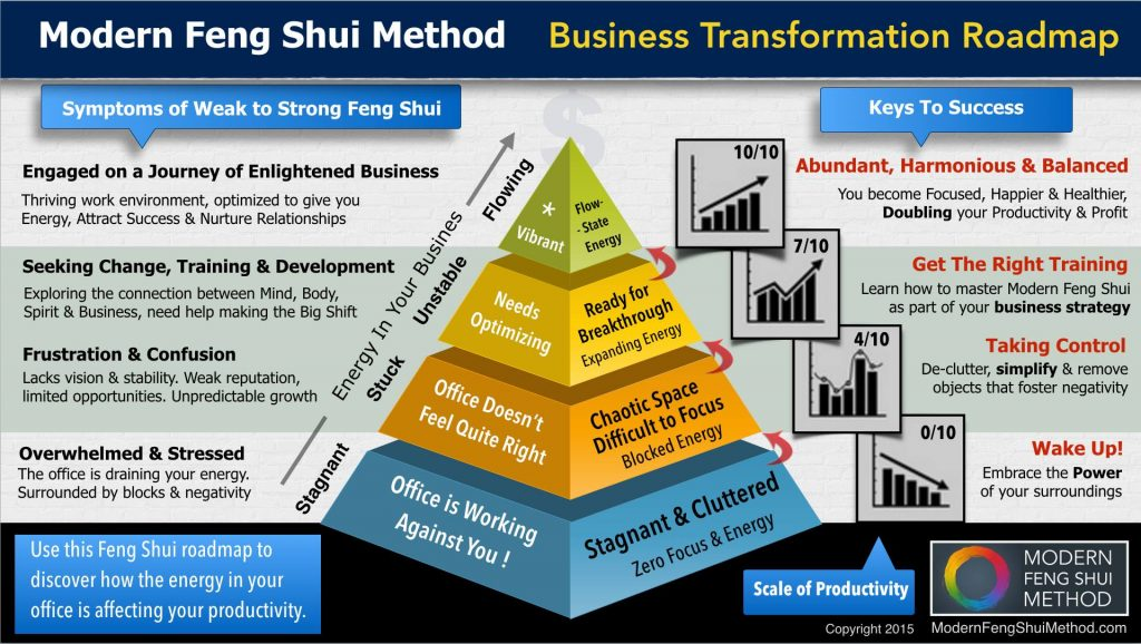Feng Shui For Business - Transformation Roadmap