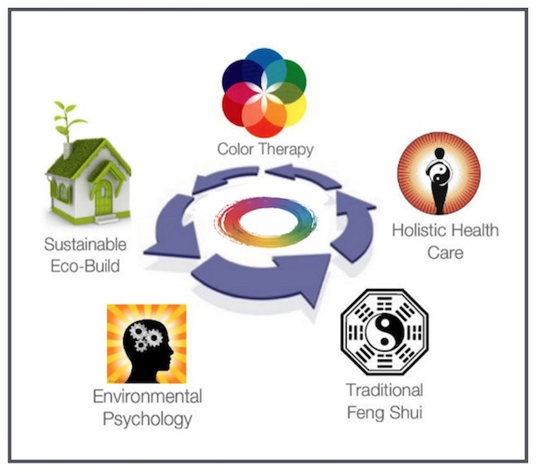 holistic feng shui info graphic